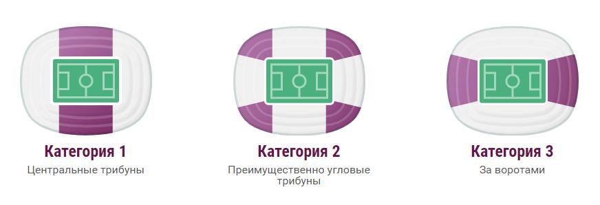 Категории билетов евро 2020